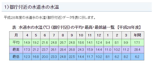 東京の水道水温度